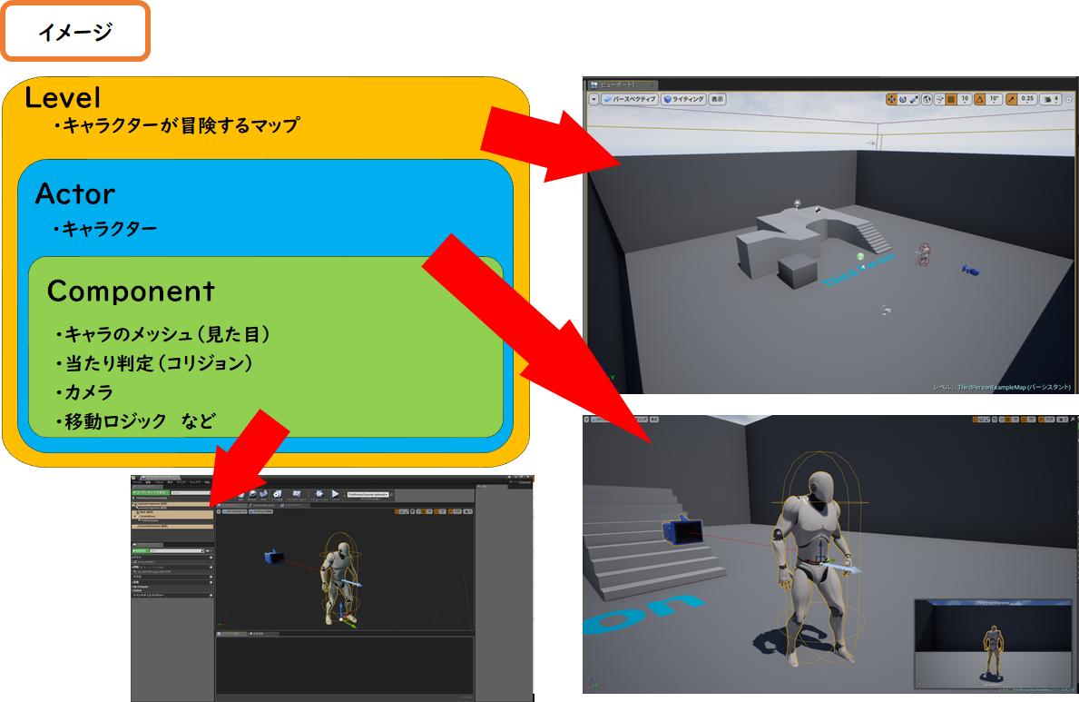 UE4】Object型BPで開発をスムーズに-前編 【】 - キンアジのブログ